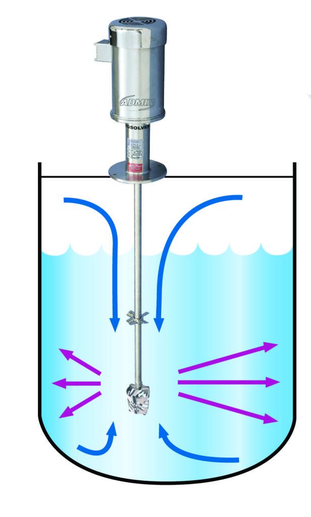 how a Admiex Rotosolver high shear mixer works